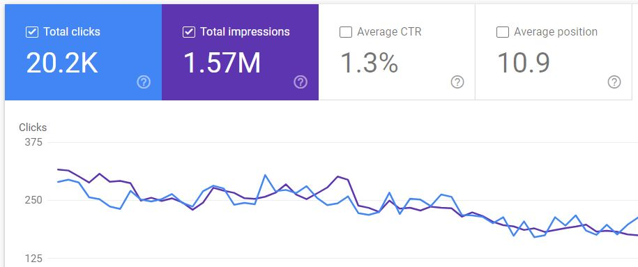 Google Search Console CTR And Traffic